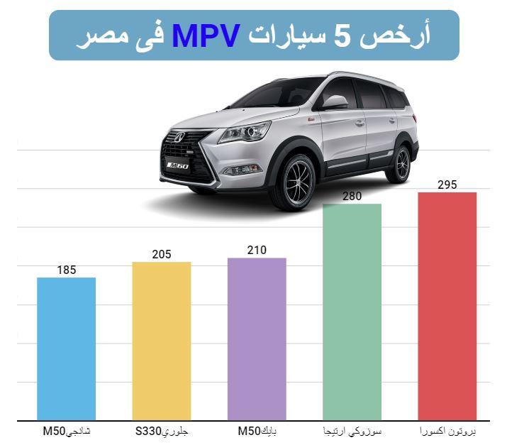 انفو جراف لأرخص سيارة عائلية في مصر